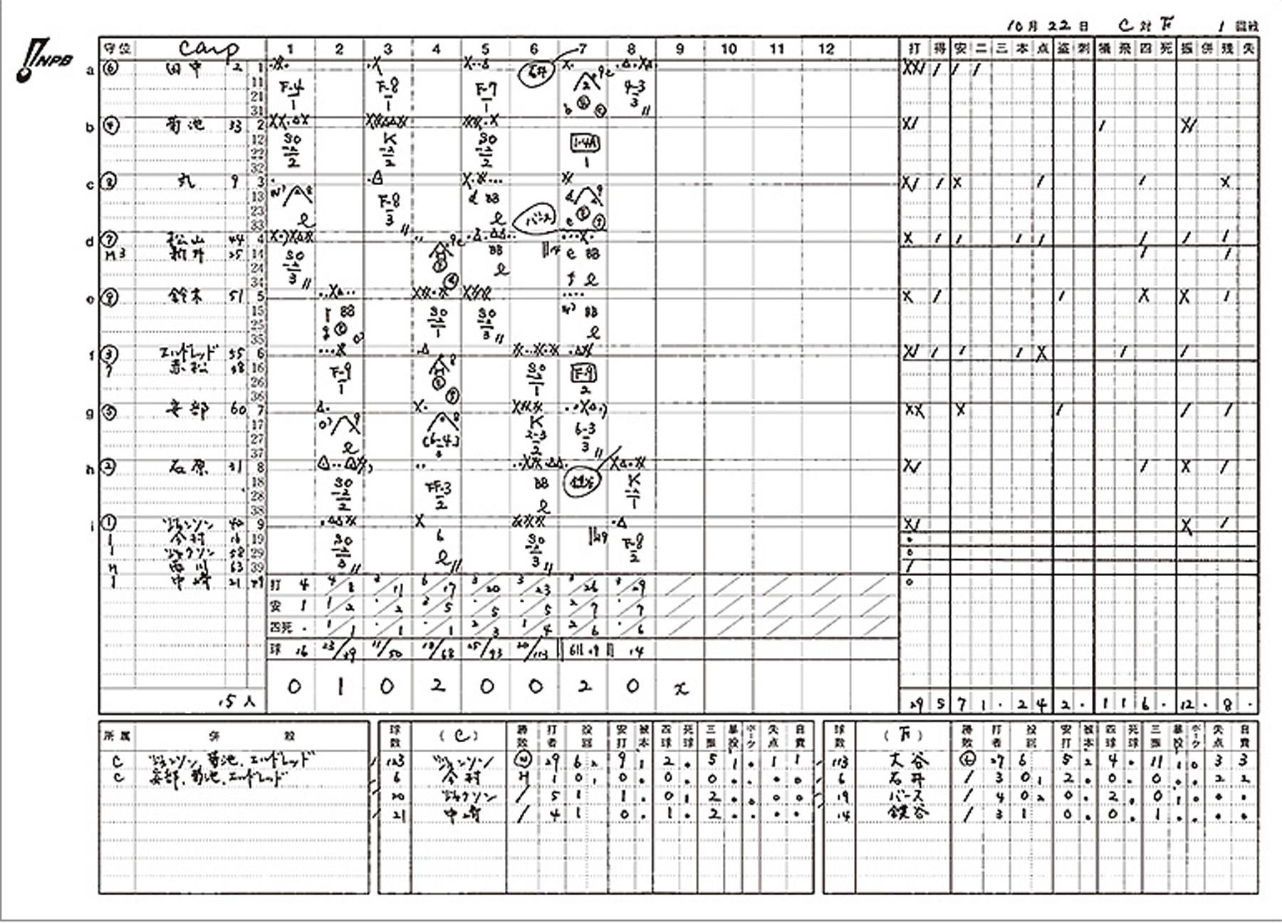 sp-npb-scorebook18